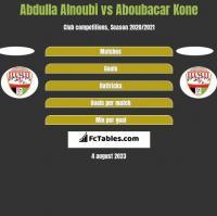 Abdulla Alnoubi vs Aboubacar Kone h2h player stats