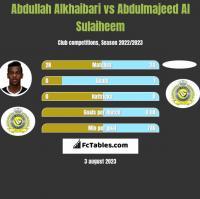 Abdullah Alkhaibari vs Abdulmajeed Al Sulaiheem h2h player stats