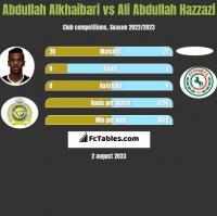 Abdullah Alkhaibari vs Ali Abdullah Hazzazi h2h player stats