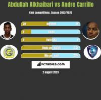 Abdullah Alkhaibari vs Andre Carrillo h2h player stats