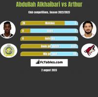 Abdullah Alkhaibari vs Arthur h2h player stats