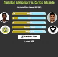 Abdullah Alkhaibari vs Carlos Eduardo h2h player stats