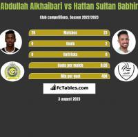 Abdullah Alkhaibari vs Hattan Sultan Babhir h2h player stats