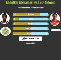 Abdullah Alkhaibari vs Luiz Antonio h2h player stats