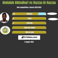 Abdullah Alkhaibari vs Hazzaa Al-Hazzaa h2h player stats
