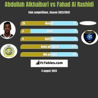 Abdullah Alkhaibari vs Fahad Al Rashidi h2h player stats