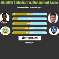 Abdullah Alkhaibari vs Mohammed Kanoo h2h player stats