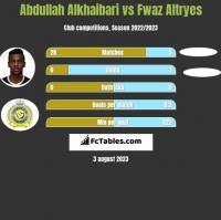 Abdullah Alkhaibari vs Fwaz Altryes h2h player stats