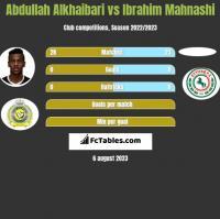 Abdullah Alkhaibari vs Ibrahim Mahnashi h2h player stats