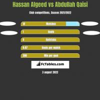 Hassan Algeed vs Abdullah Qaisi h2h player stats