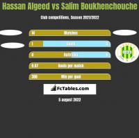 Hassan Algeed vs Salim Boukhenchouche h2h player stats