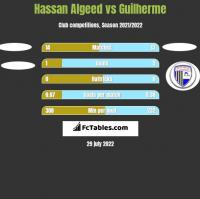 Hassan Algeed vs Guilherme h2h player stats