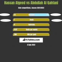 Hassan Algeed vs Abdullah Al Qahtani h2h player stats