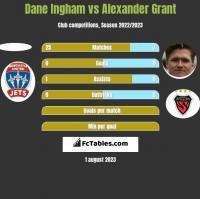 Dane Ingham vs Alexander Grant h2h player stats