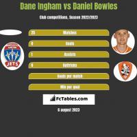 Dane Ingham vs Daniel Bowles h2h player stats