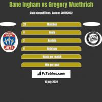Dane Ingham vs Gregory Wuethrich h2h player stats