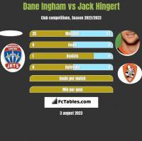 Dane Ingham vs Jack Hingert h2h player stats