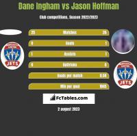 Dane Ingham vs Jason Hoffman h2h player stats