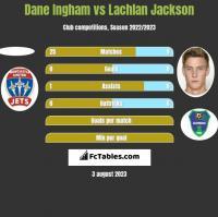 Dane Ingham vs Lachlan Jackson h2h player stats