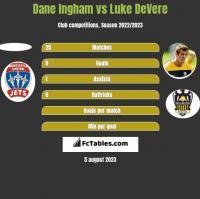 Dane Ingham vs Luke DeVere h2h player stats