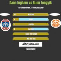 Dane Ingham vs Ruon Tongyik h2h player stats
