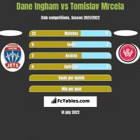 Dane Ingham vs Tomislav Mrcela h2h player stats