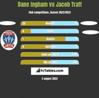 Dane Ingham vs Jacob Tratt h2h player stats