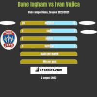 Dane Ingham vs Ivan Vujica h2h player stats
