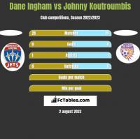 Dane Ingham vs Johnny Koutroumbis h2h player stats