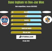 Dane Ingham vs Doo-Jae Won h2h player stats