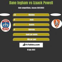 Dane Ingham vs Izaack Powell h2h player stats