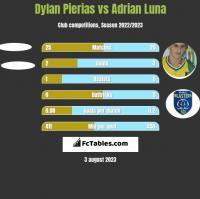 Dylan Pierias vs Adrian Luna h2h player stats