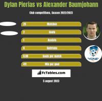 Dylan Pierias vs Alexander Baumjohann h2h player stats