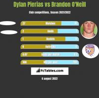 Dylan Pierias vs Brandon O'Neill h2h player stats