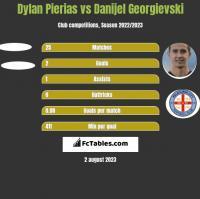 Dylan Pierias vs Danijel Georgievski h2h player stats