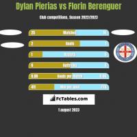 Dylan Pierias vs Florin Berenguer h2h player stats