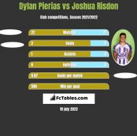 Dylan Pierias vs Joshua Risdon h2h player stats