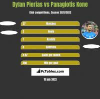 Dylan Pierias vs Panagiotis Kone h2h player stats