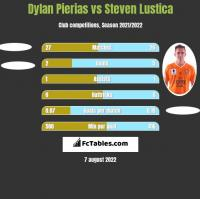 Dylan Pierias vs Steven Lustica h2h player stats