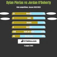 Dylan Pierias vs Jordan O'Doherty h2h player stats