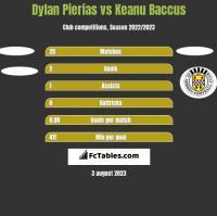 Dylan Pierias vs Keanu Baccus h2h player stats