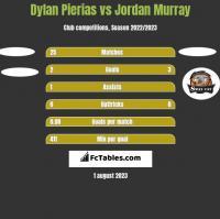Dylan Pierias vs Jordan Murray h2h player stats
