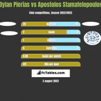 Dylan Pierias vs Apostolos Stamatelopoulos h2h player stats