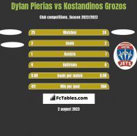 Dylan Pierias vs Kostandinos Grozos h2h player stats