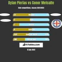 Dylan Pierias vs Conor Metcalfe h2h player stats