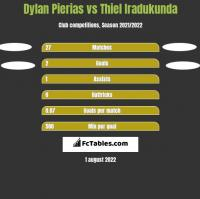 Dylan Pierias vs Thiel Iradukunda h2h player stats