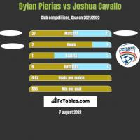 Dylan Pierias vs Joshua Cavallo h2h player stats