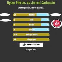 Dylan Pierias vs Jarrod Carluccio h2h player stats