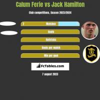 Calum Ferie vs Jack Hamilton h2h player stats