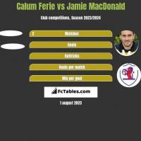 Calum Ferie vs Jamie MacDonald h2h player stats